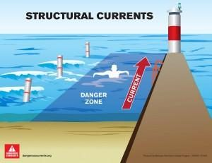 drownings_structural_current_mi_sea_grant