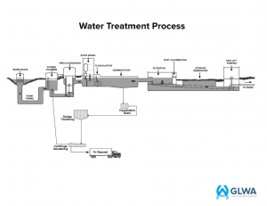 GLWA Water Treatment Process