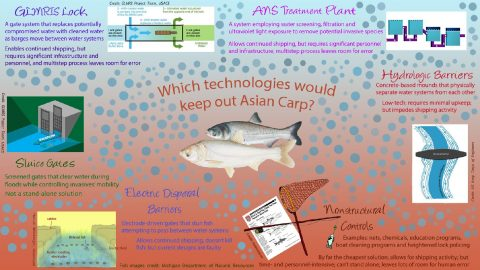 Infographic - Which technologies would keep out Asian Carp?