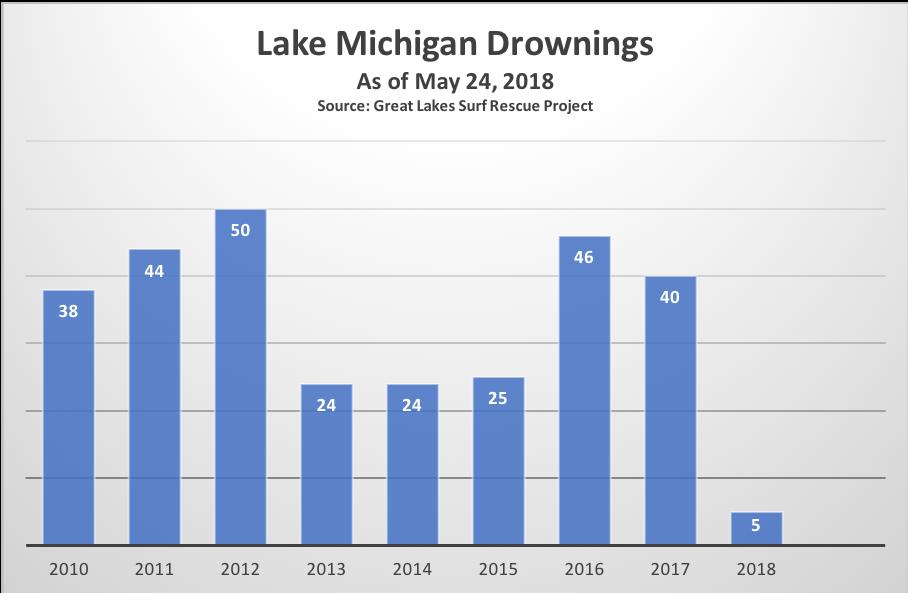 Lake Michigan Drownings