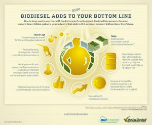 Image by the United Soybean Board via flickr.com