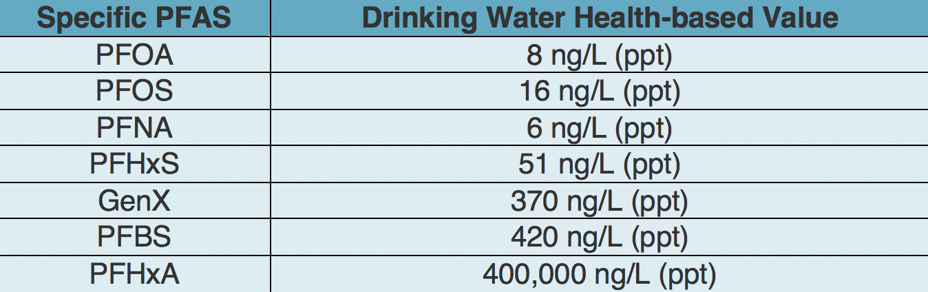 PFAS Update: New drinking water standards, legislation to ban PFAS